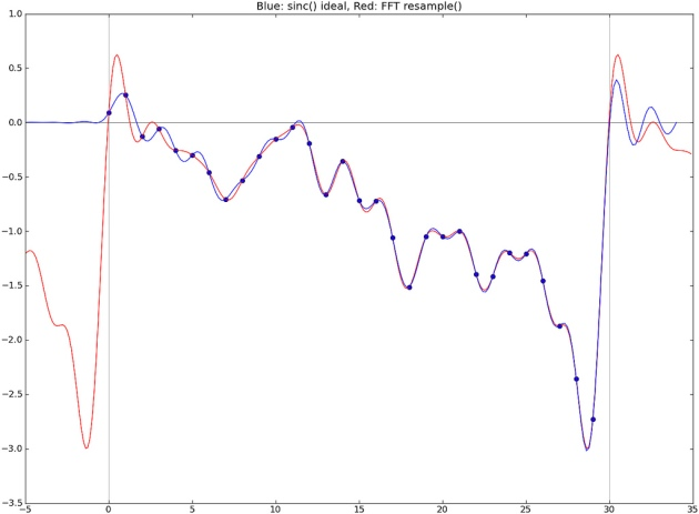 Resampling chart
