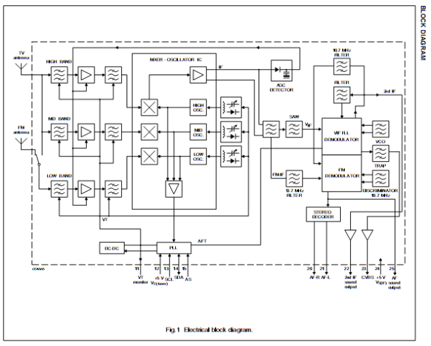 Block Diagram of FM1216 © 2013 Philips Components