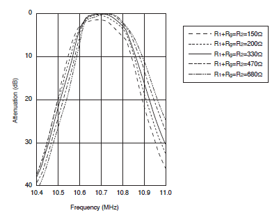 Frequency characteristics varying with different resistance © 2013 Murata Manufacturing Co